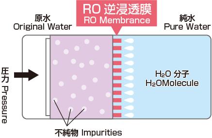 RO逆浸透膜